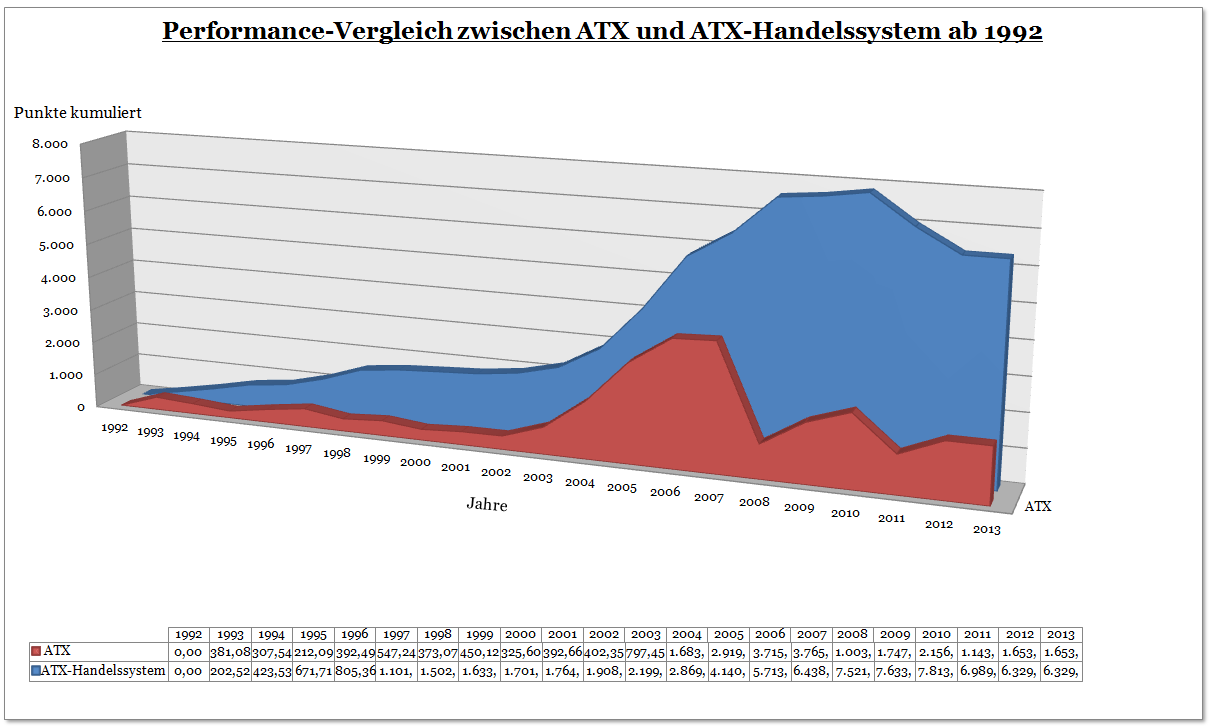 Diagramm zur Performance des ATX - Handelssystems