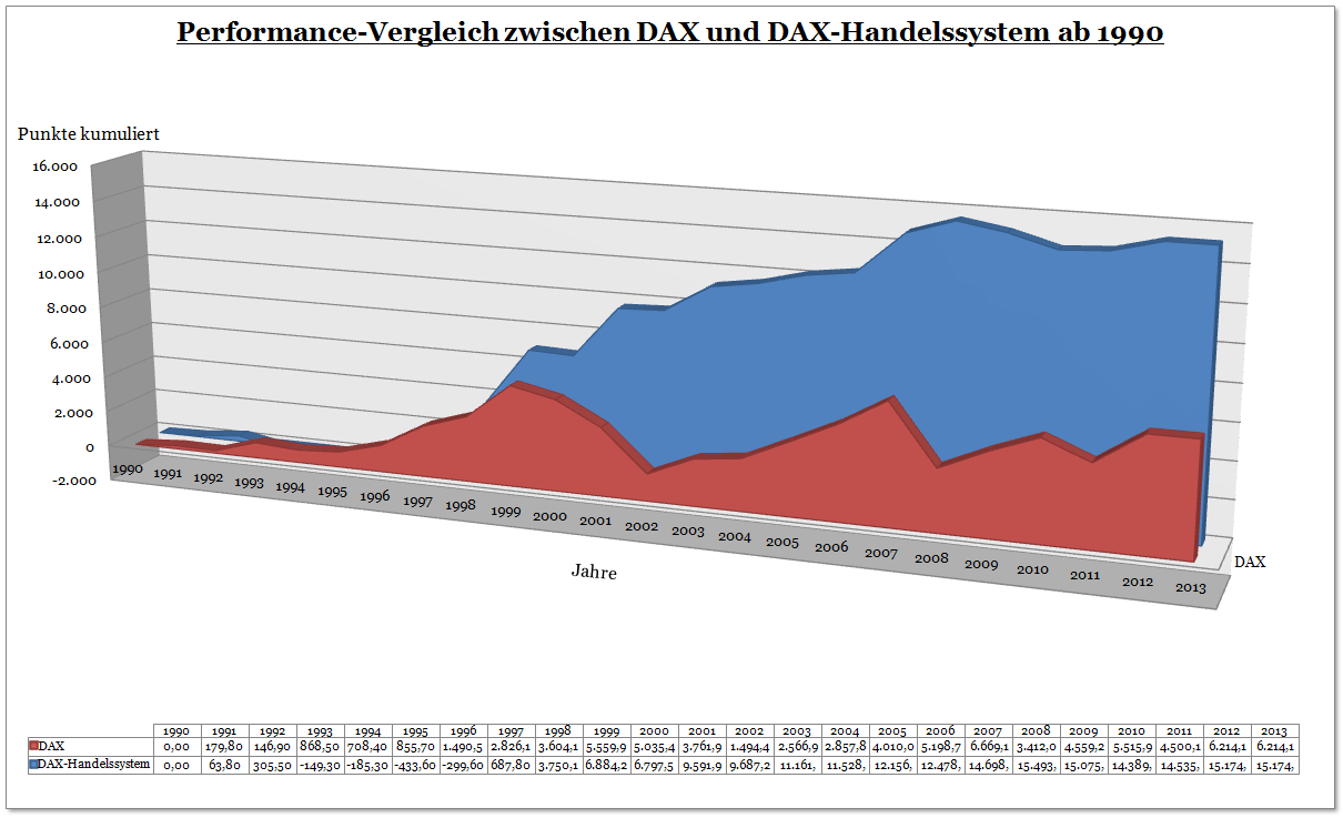 Diagramm zur Performance des DAX - Handelssystems