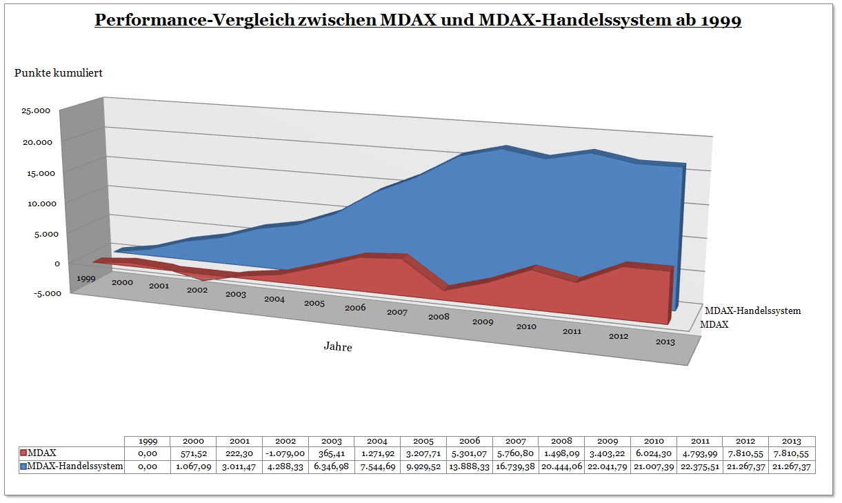 Diagramm zur Performance des MDAX - Handelssystems