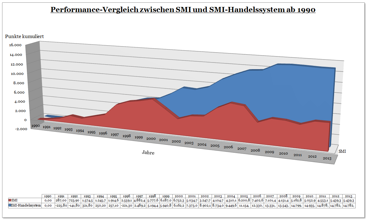 Diagramm zur Performance des SMI - Handelssystems